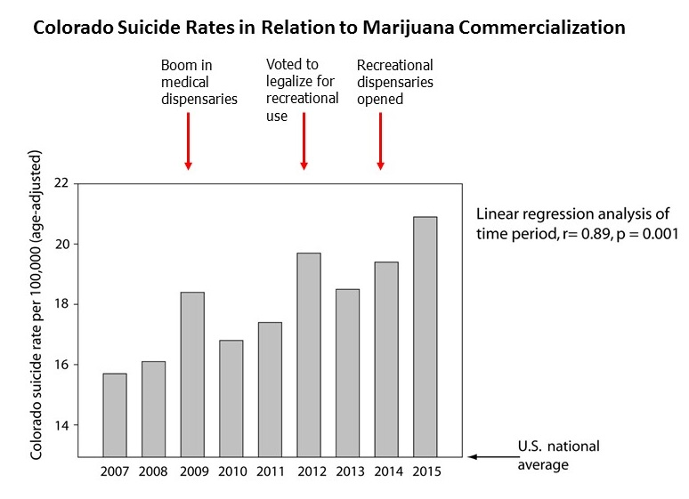 Suicide rates in Colorado, regression analysis, 2007-2015, with title