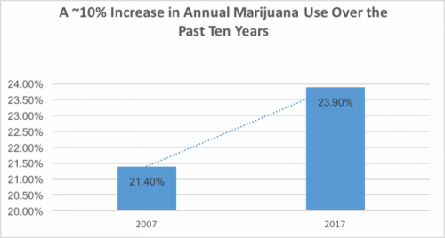 National Student Survey Shows Marijuana Use Increasing Among Teens
