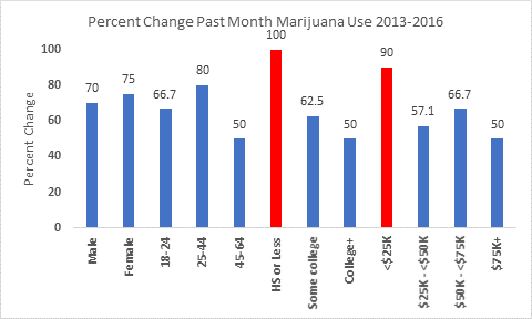 Vermont-Marijuana-Use-Nicrease-Graph