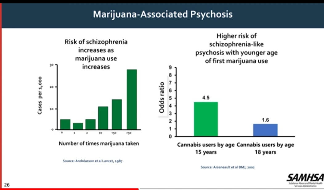 Warnings from US Health and Human Services About Marijuana and Mental Illness